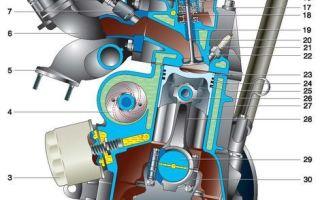 Система смазки двигателя ваз-2112 16 клапанов: схема, фото, видео