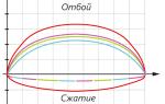 Какие передние амортизаторы (стойки) лучше на ваз-2112: опрос