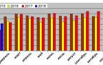 Легковушки renault в январе подорожали на 5%. дальнейшего роста цен не будет