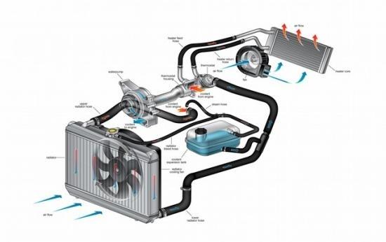 Как промыть систему охлаждения двигателя ВАЗ- 2110: чем и как