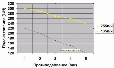 Какие лучше поставить форсунки на ВАЗ-2114: фото и видео
