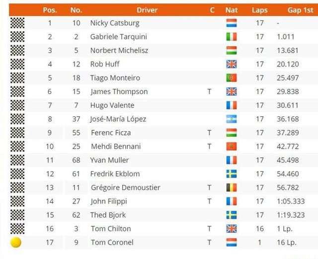 Первое и второе место в российском этапе wtcc осталось за командой lada