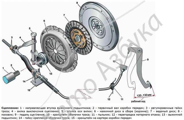 Замена вилки сцепления на ВАЗ-2110: фото и видео, артикулы