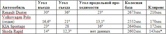 Данные о клиренсе на Шевроле Ланос: дорожный просвет