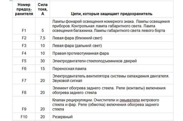 ВАЗ-2110 блок предохранителей и реле схема: 8 и 16 клапанов