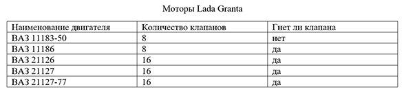 Через сколько необходимо менять ремень ГРМ Лада Гранта?