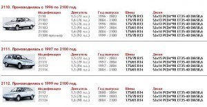 Разболтовка дисков и колёс на ВАЗ-2112: параметры, фото и видео