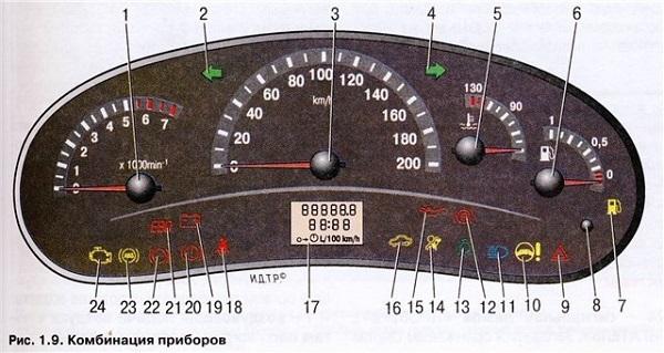 Панель приборов Лада Калина: описание ламп, индикаторов, значки