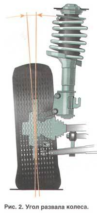 Передняя подвеска ВАЗ-2112 и какие детали в нее входят:фото схема