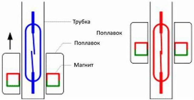 Замена датчика уровня масла на ВАЗ-2110: артикулы, фото и видео