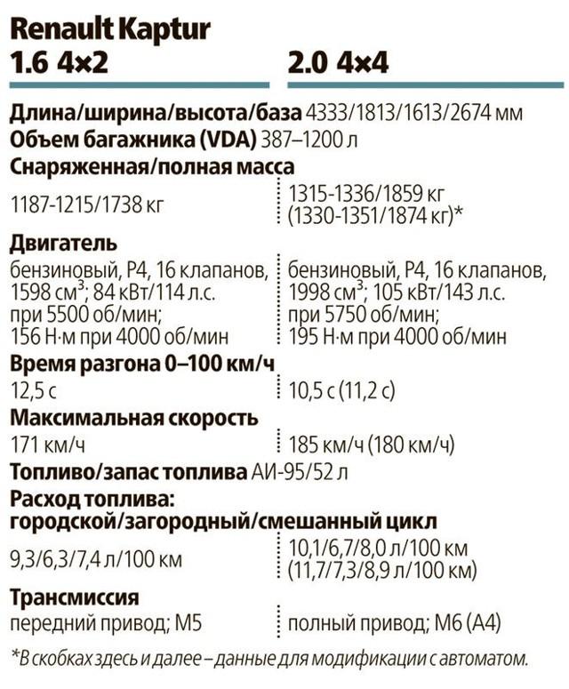 Старт продаж Рено Каптур в России: цены, фото, видео