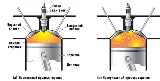 Проверка датчик детонации на ВАЗ-2110: признаки неисправности