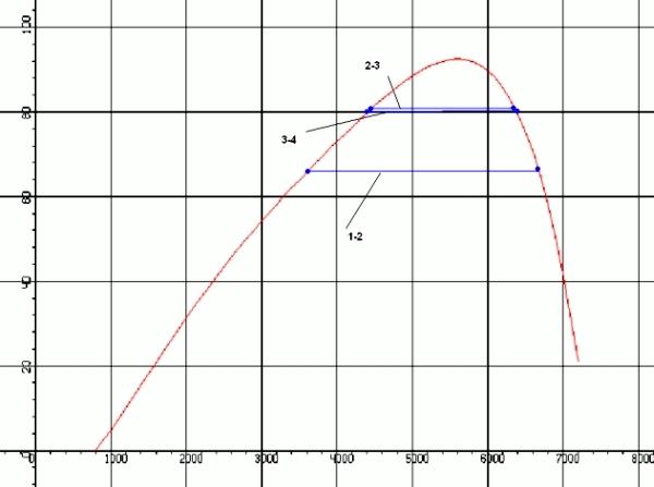 Разгон ВАЗ-2112 с 0 до 100: фото и видео, время разгона