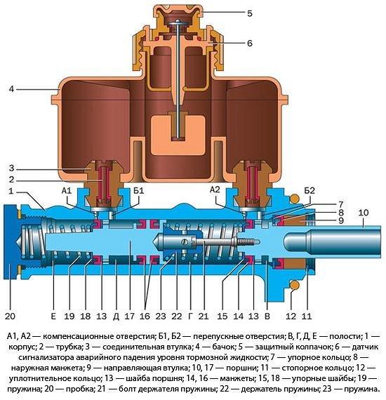 Замена главного тормозного цилиндра на ВАЗ-2110: проверка, ремонт