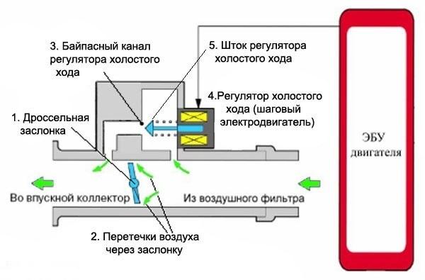 Проверка датчика холостого хода на ВАЗ-2110: признаки неисправности