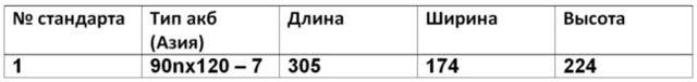 Параметры АКБ: ёмкость, посадочные размеры и полярность на peugeot 207