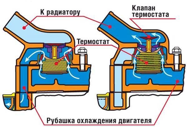 Как проверить термостат на ВАЗ-2110: температура открытия