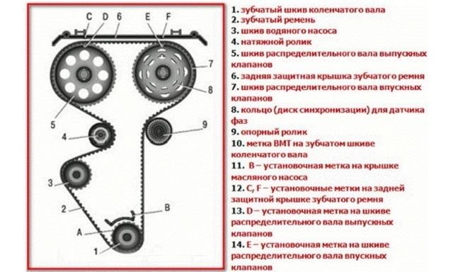 Глохнет и снова заводится двигатель на ВАЗ-2112 через минуту