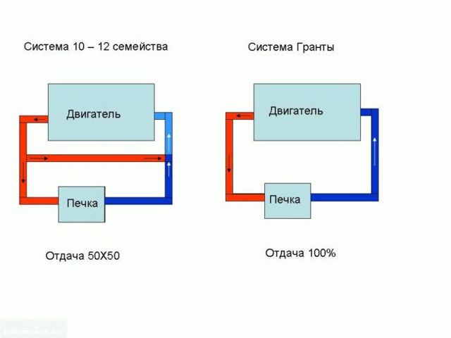 Устанавливаем на ВАЗ-2110 термостат от Гранты – зачем вообще?