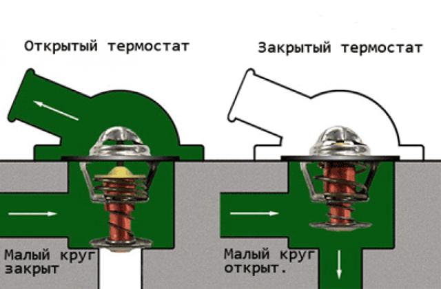 Как проверить работоспособность термостата на ВАЗ-2114: видео