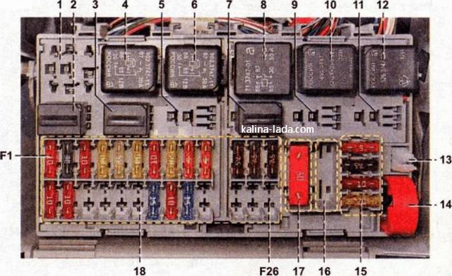 Схема монтажного блока предохранителей на Лада Калина: расположение