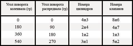 Сколько стоит регулировка клапанов на ВАЗ-2114