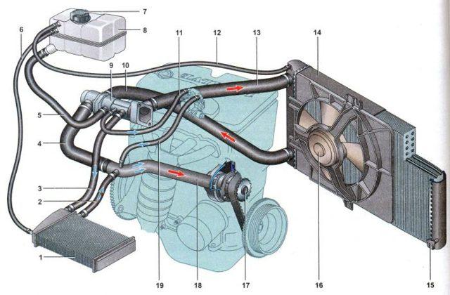 Как выгнать воздух из системы охлаждения ВАЗ-2114: удаляем пробку