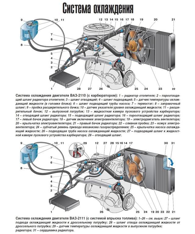 Рабочая температура двигателя на ВАЗ-2110: 8 и 16 клапанов