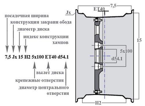 Размеры, разболтовка и параметры дисков Рено Меган 2: фото и видео