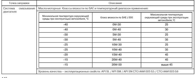 Количество и объём фреона в Лада Ларгус: сколько заправлять?
