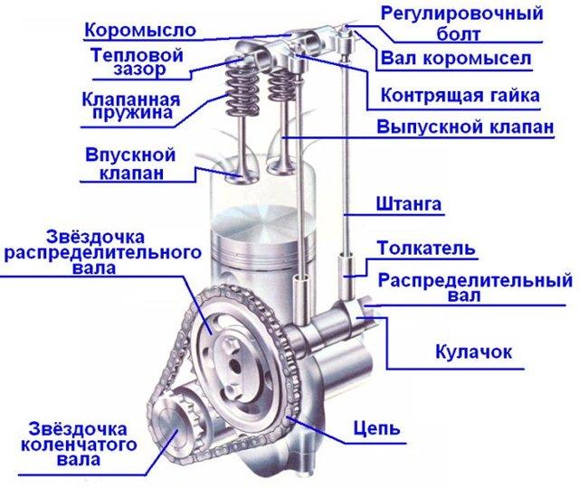 Как отличить впускной распредвал от выпускного ВАЗ-2112: фото